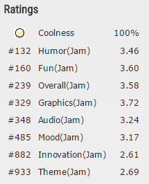 ldjam35 ratings drlepus